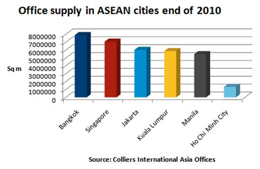 Office in ASEAN