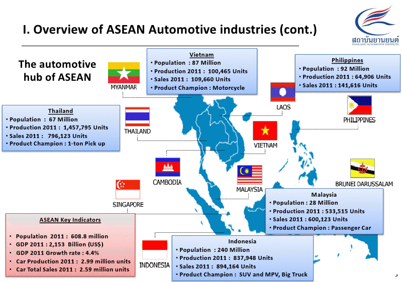 AEC: what to expect for Thai Automotive industry in 2015