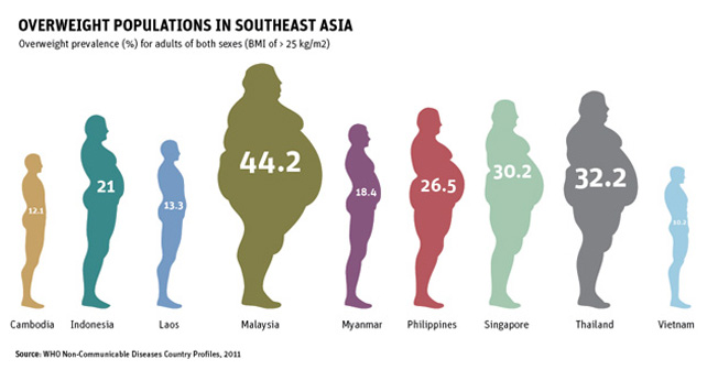 Thailand Overweight prevalence second in Southeast Asia – Asean