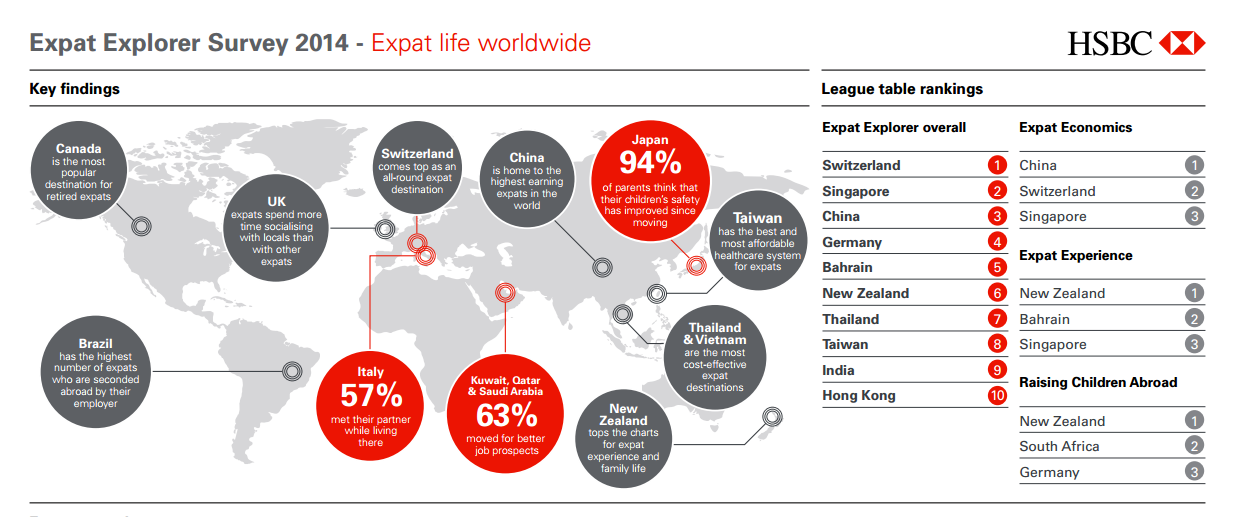 Thailand ranks 7th best in HSBC global expat survey – Banking