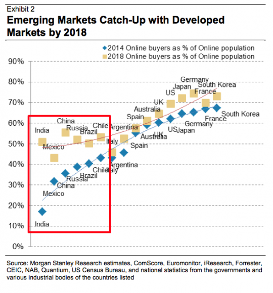 E Commerce Emerging Markets Catch Up With Developed