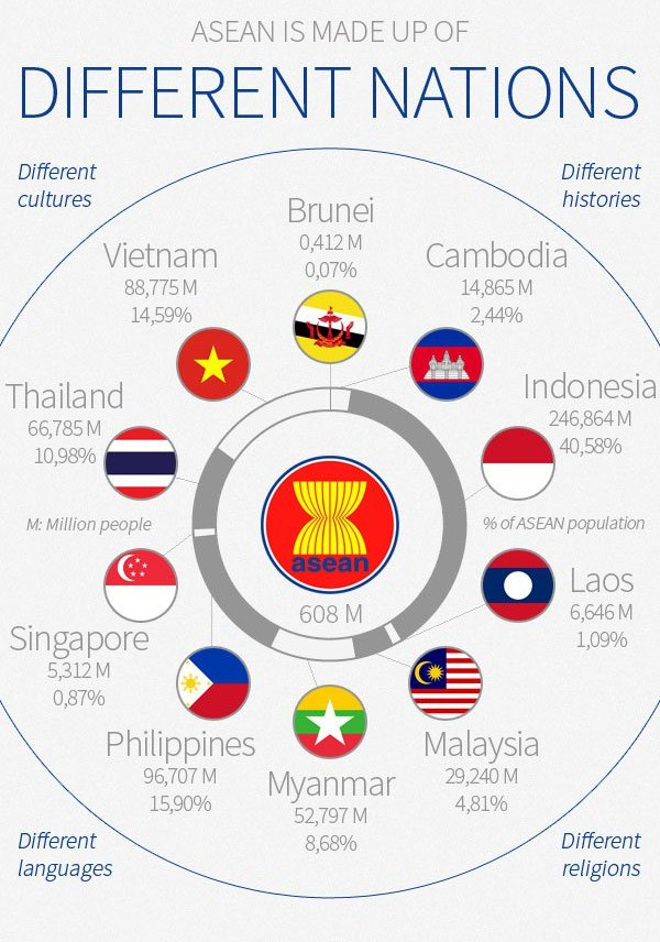 ASEAN infographic: Economy and Demography – Asean