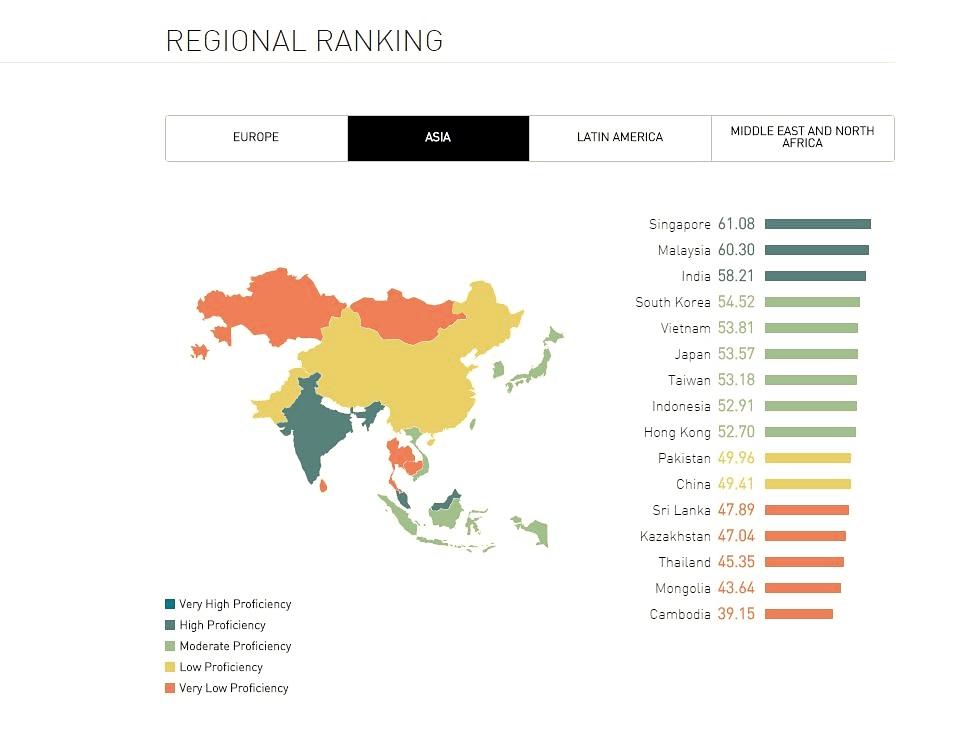 Thailand Ranks Near Bottom In English Proficiency Economics