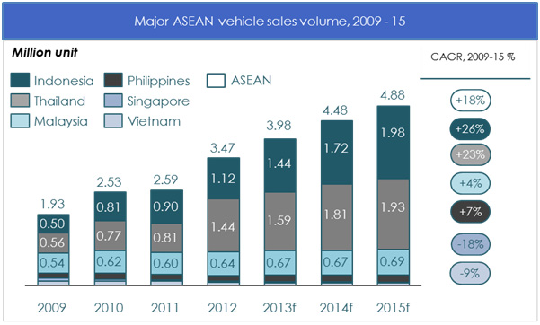 analysis of japanese fdi in thai automotive industry 3414 automotive industry annex 54 cases of japanese msmes in asean asean investment report 2016.