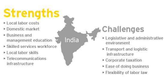 india-attractiveness-survey-2014-6-zoom