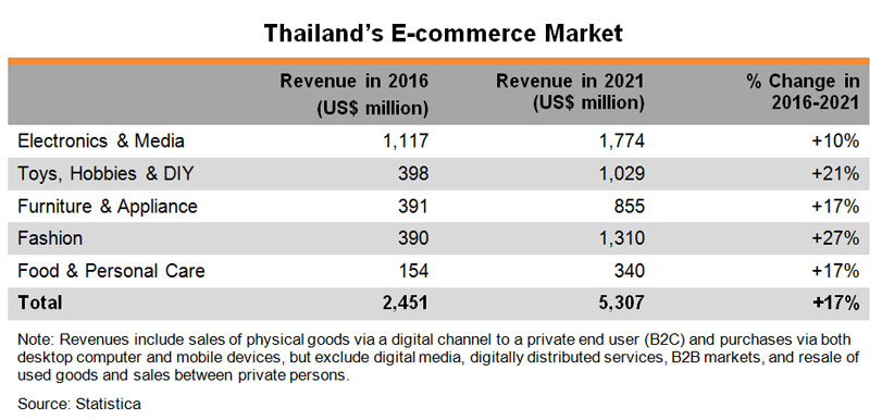 e commerce in thailand