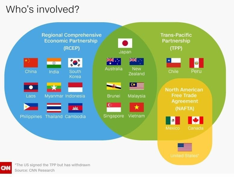 TPP vs RCEP? Trade deals explained