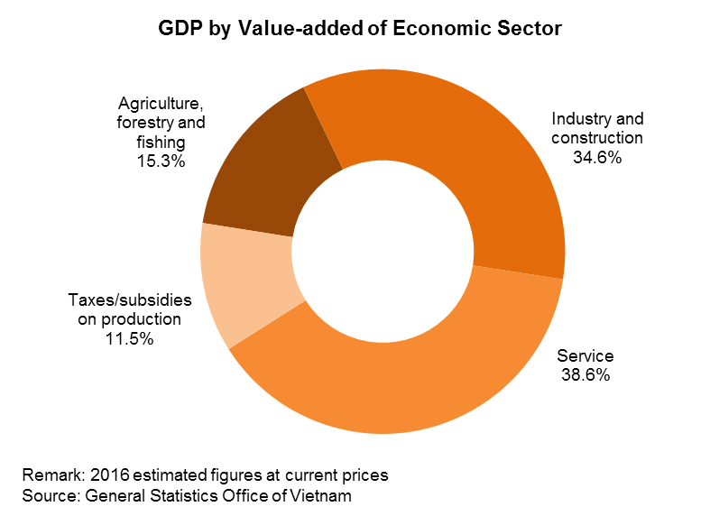Chart: GDP by Value-added of Economic Sector