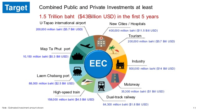 Target Investment in the Eastern Economic Corridor (EEC)