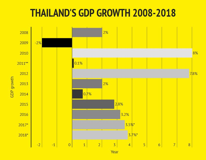 Private sector raises GDP growth projection to over 3 5