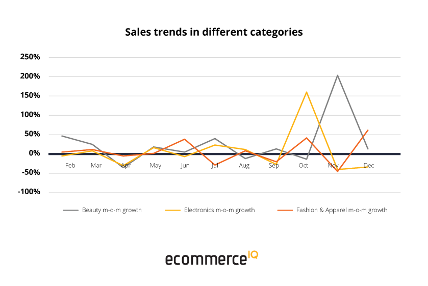 Ecommerce Southeast Asia Sales trends categories