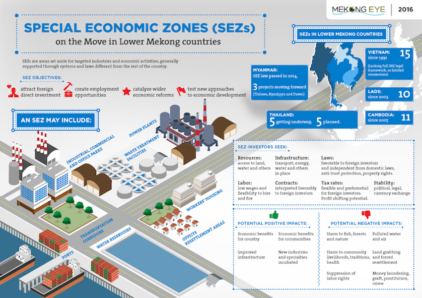 Thailand's Special Economic Zones (SEZ) and new opportunity