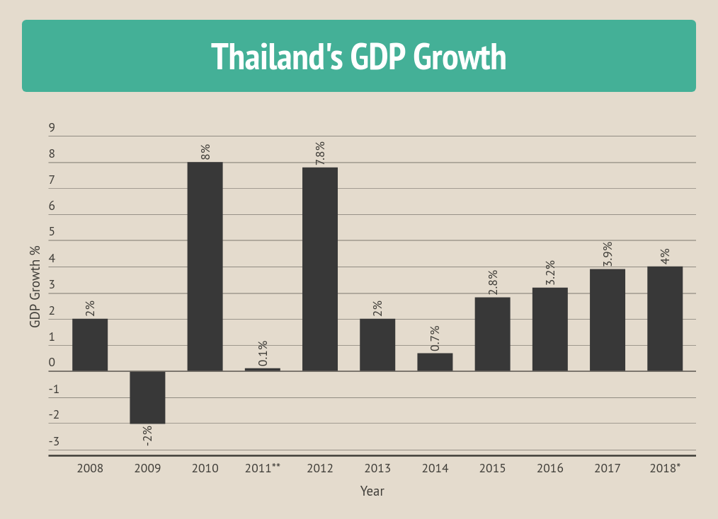thai economic We attempt to gauge the impact of us-china trade spat on thailand's economy  by analysing the list of products that would be subject to import.