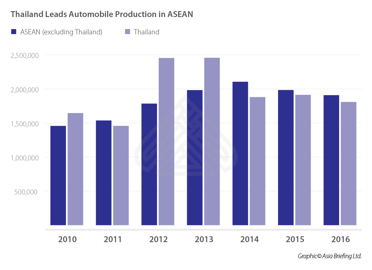 Thailand's Automotive Industry Overview and Market Analysis