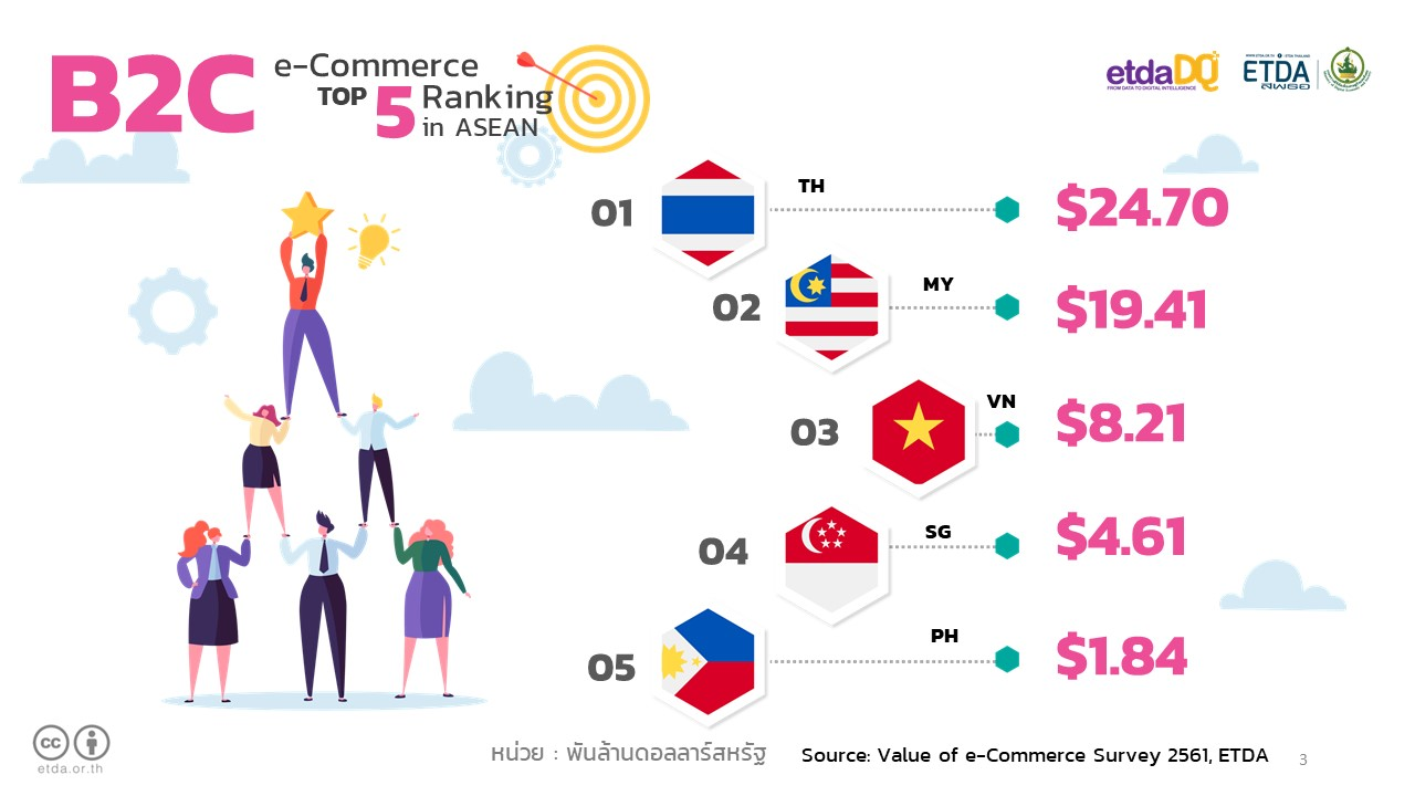 Thai e-Commerce Shoots up to 3 2 trillion baht in 2018 – Ecommerce, Tech