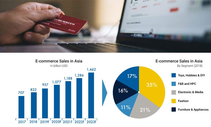 Thailand Ecommerce Market: Shooting For Success – Ecommerce, Press