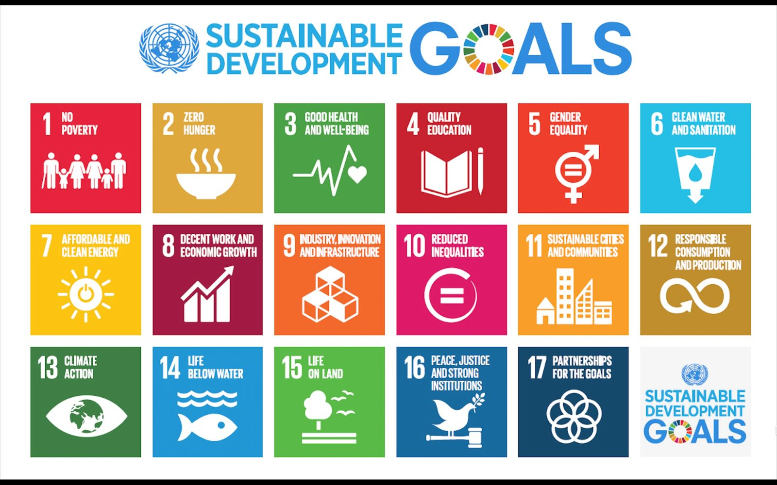 Thailand tops UN Sustainable Development Goals (SDGs) rank in ASEAN