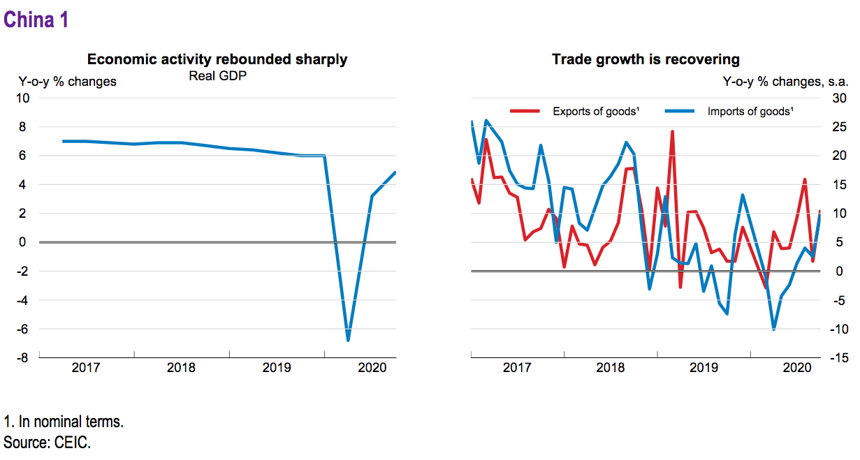 China's economy rebounded sharply.